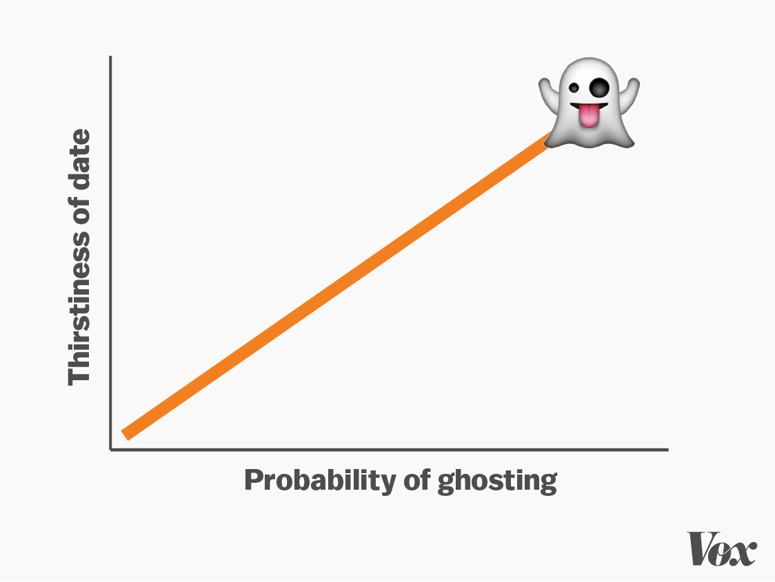 ghosting someone dating Stop fucking ghosting people first things first: the big fella the worst thing technology has enabled when it comes to dating is the ability to completely sever contact with someone without explaining why.