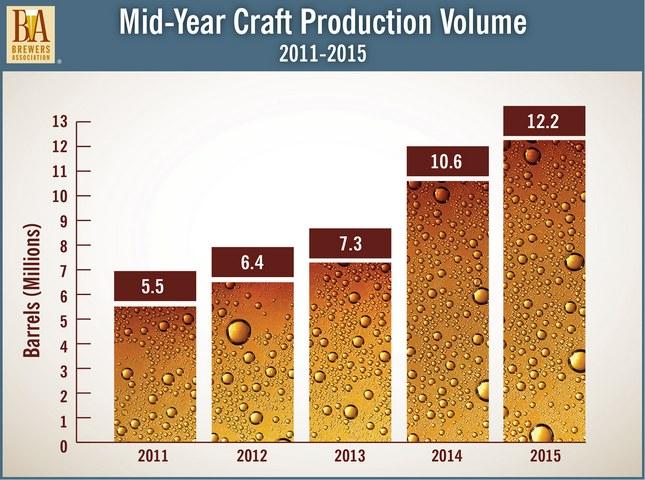 Craft_Beer_Chart.0.jpg