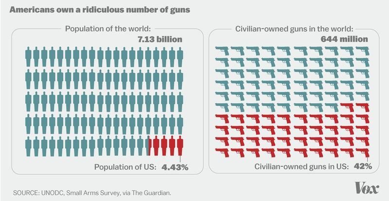 gun ownership and the problem of gun violence in america Feinstein said in a statement that congress has a problem — a for gun rights, gun owners of america and the national gun violence archive feel free to.