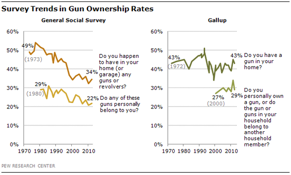 an analysis of gun control in the united states of america Guns in the united states firearms, gun law and gun control 1/44 stockpiles.