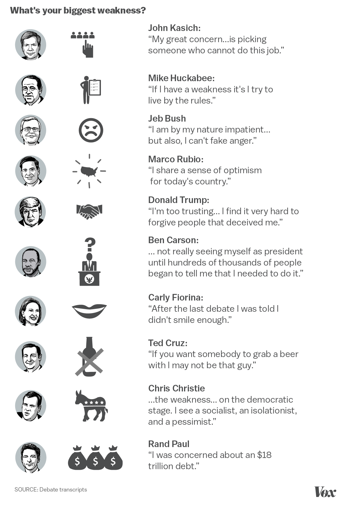 all the ridiculous things the republican debaters said were their republican debate answers on their biggest weaknesses
