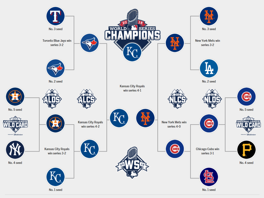 mlb playoffs 2015: bracket, schedule, scores and more - sbnation