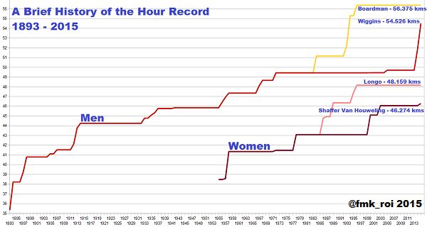 The Hour Record: 1893 to 2015