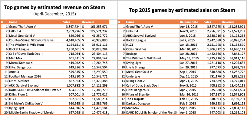 Report: Paid Steam games market estimated at over $3.5 ...