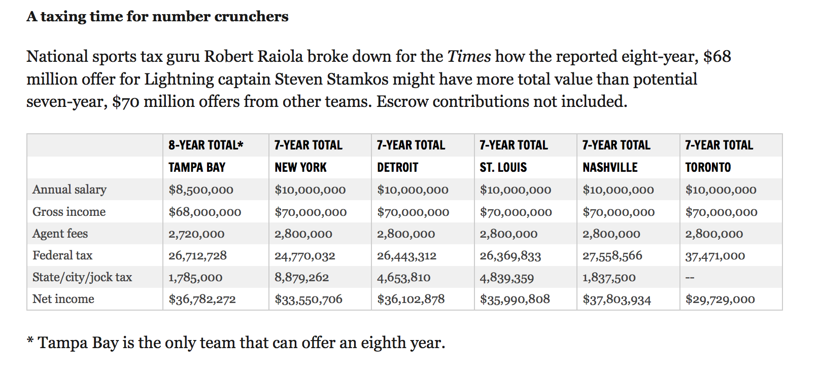 A Quick Look Shows That Even At Significantly Lower Rate Stamkos Would Earn The Most Money On An Eight Year 68 Million Deal In Tampa Bay