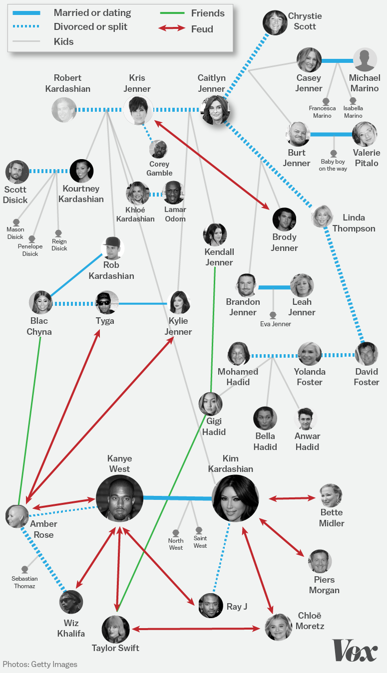 The expanded kardashian universe explained in one chart vox ccuart Choice Image