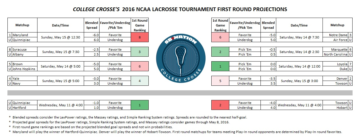 ncaa basketball tournament projections Cbs sports is helping you get ready for march madness with the latest news, picks, and predictions for the 2017 ncaa basketball tournament bracket.