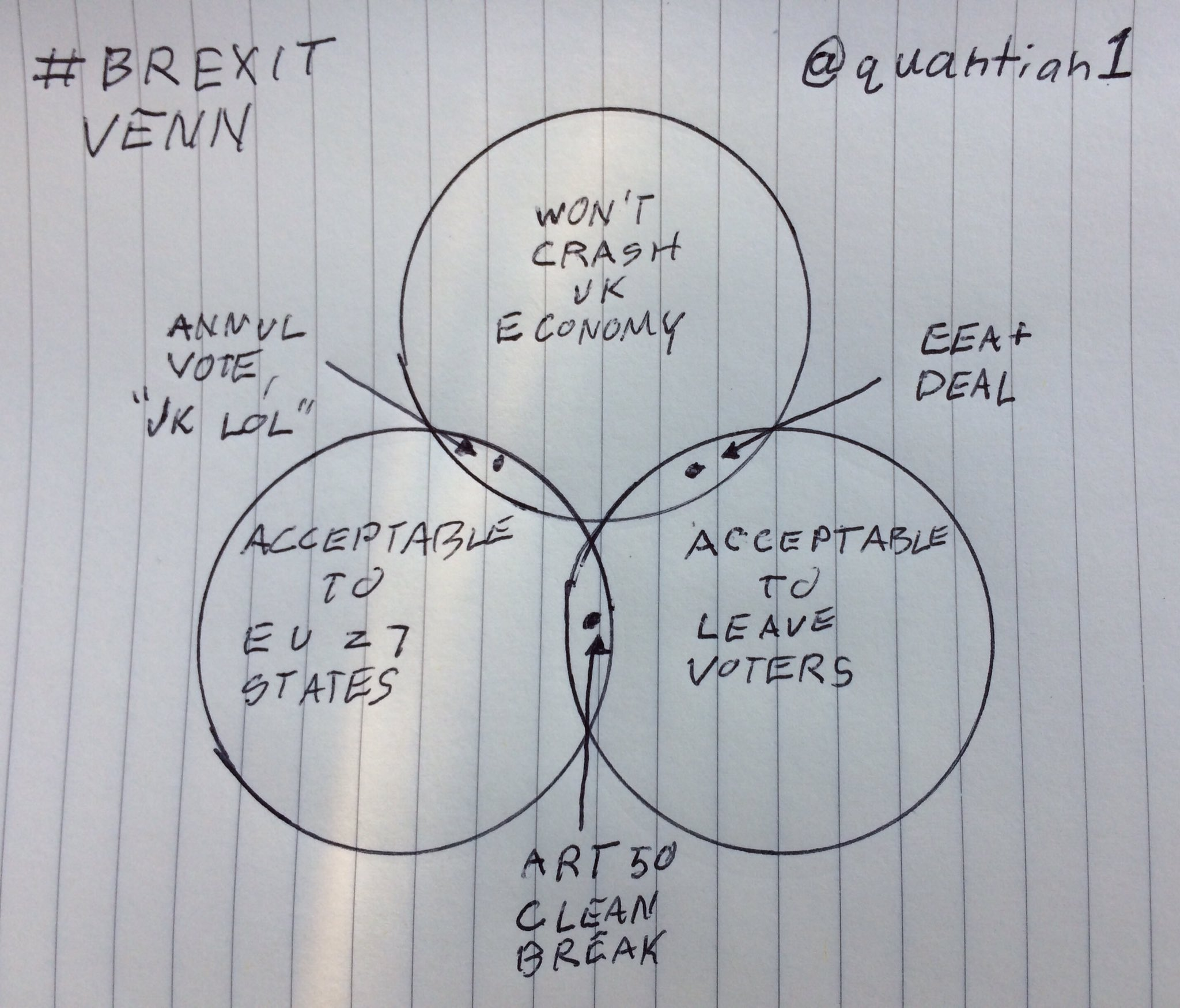 brexit has put the uk in an impossible position  this venn