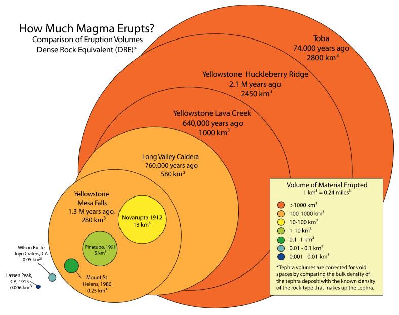 super-eruptions vs ordinary eruptions