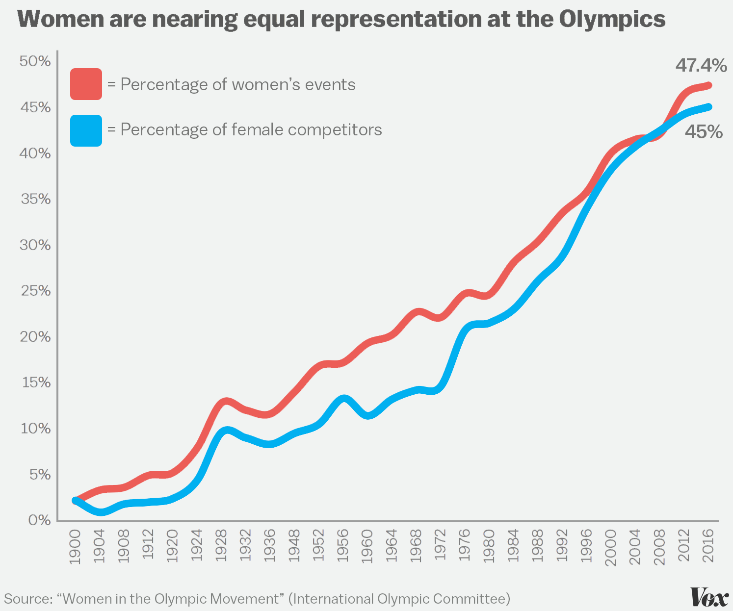 More women will compete in rio 2016 than in any other olympics vox pooptronica Image collections