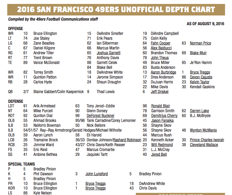 49ers Release First Depth Chart For Texans Preseason Game