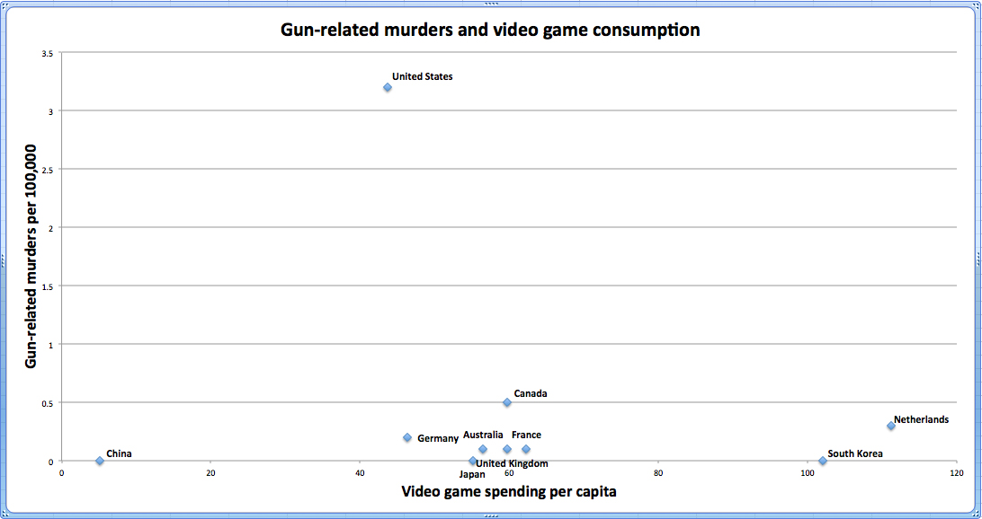 Research has indicated that videogame violence may cause youth violence; what else do you...?