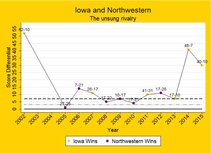 Carr's 3 TD catches help Northwestern down Iowa 38-31
