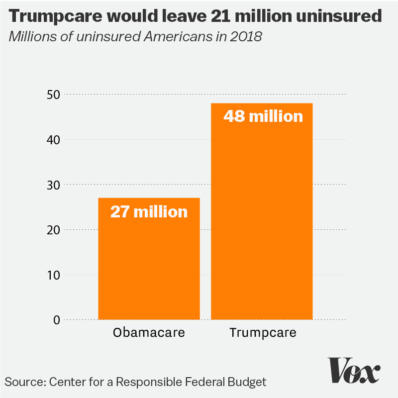 Image result for loss of insurance under trumpcare