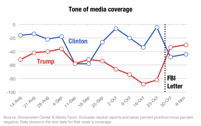 Image result for statistical change in trump and clinton supporters after october 28 letter