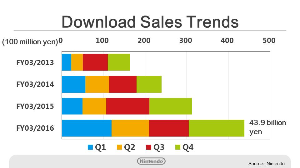Nintendo download sales trends bar graph