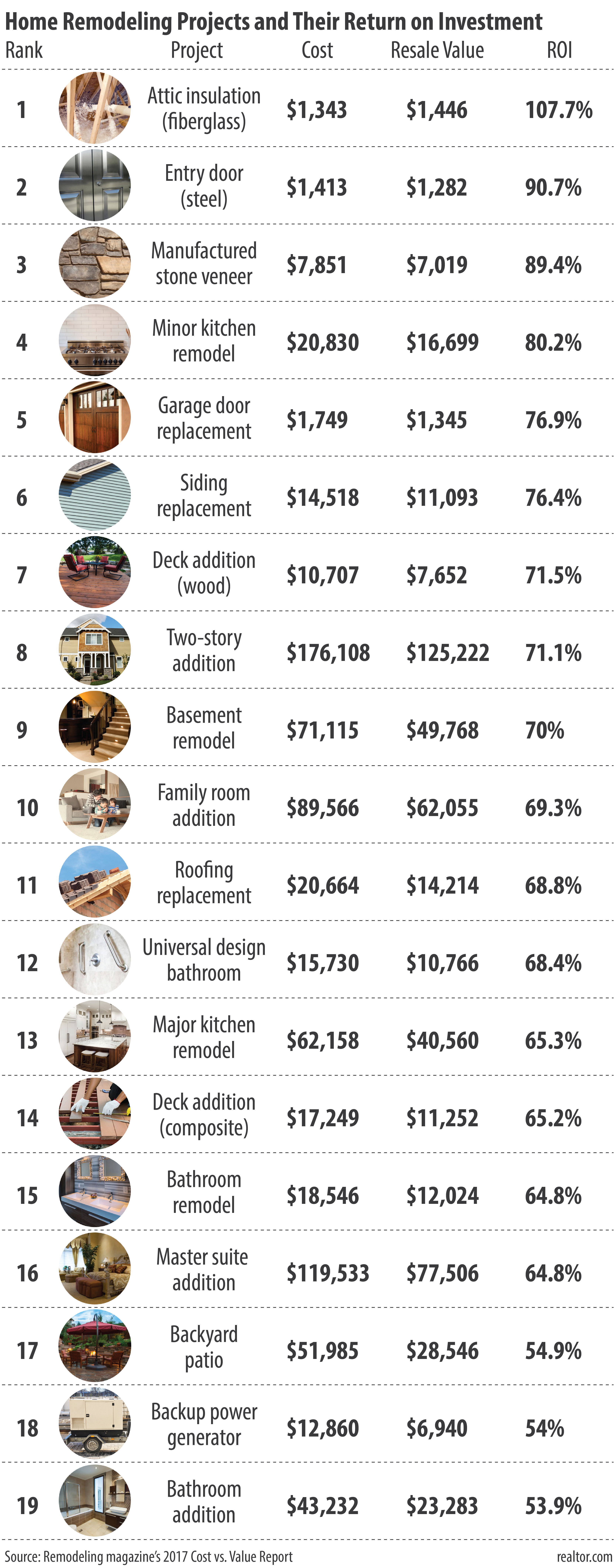 Highest return on investment home improvement projects