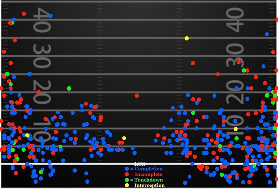 100% accurate Dallas Cowboys playoff predictions