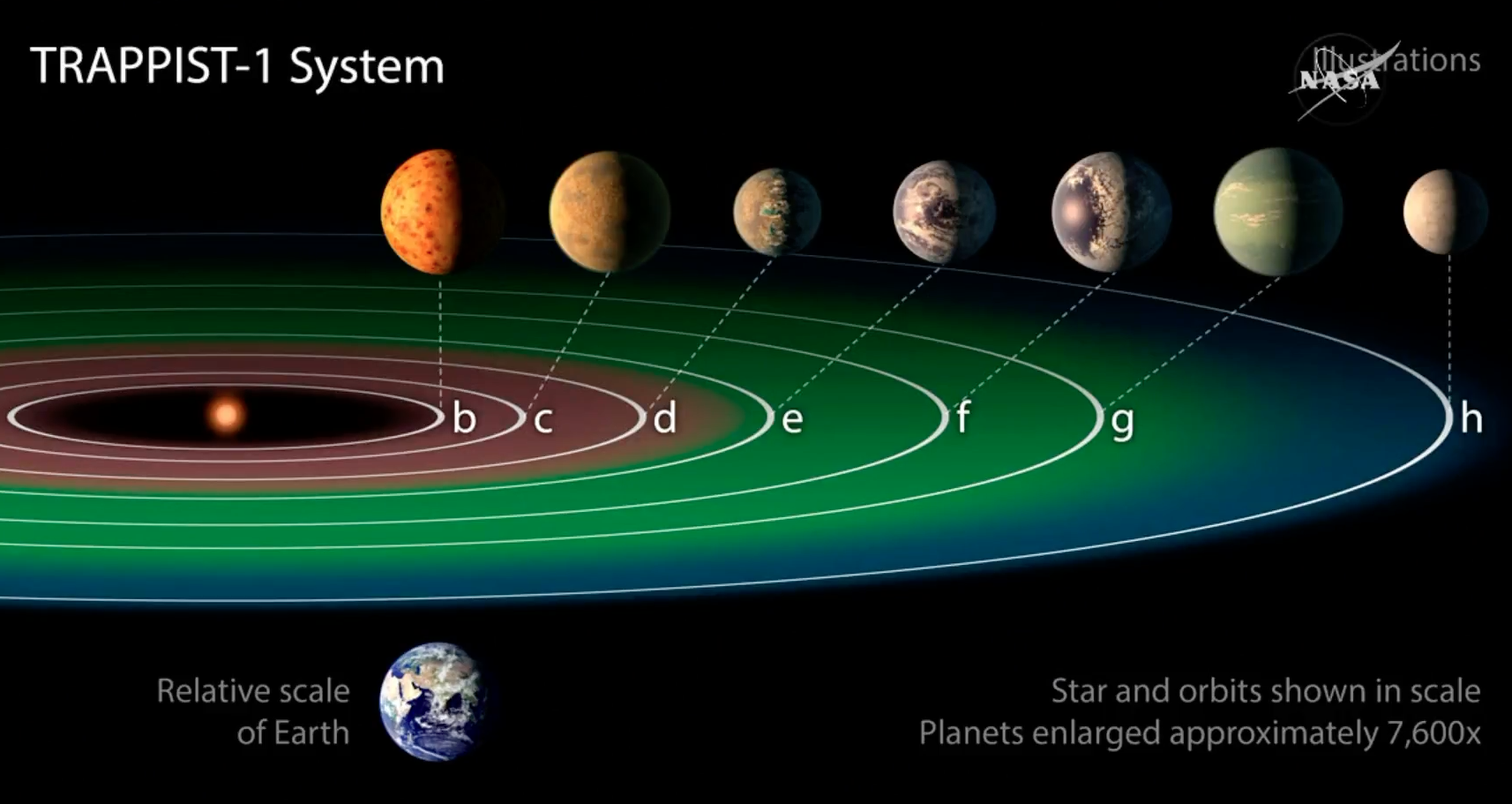 TRAPPIST-1 System... planets e, f, and g are the potentially habitable planets