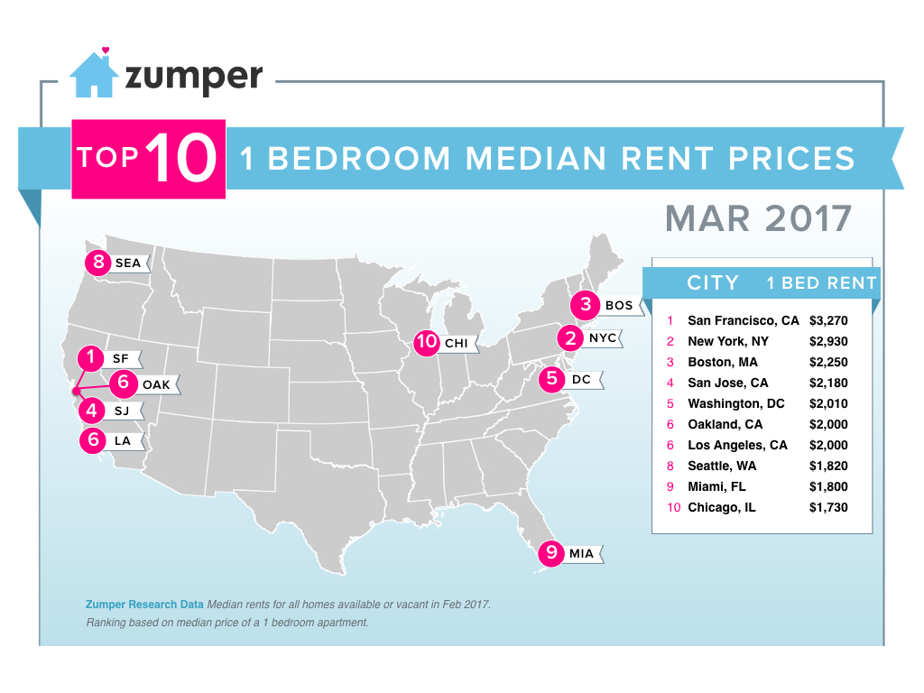 March Rent Report Reveals More Renters, 'Average' Satisfaction