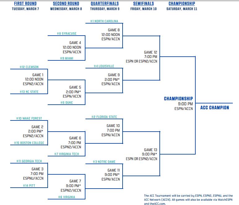 ACC Tournament Bracket