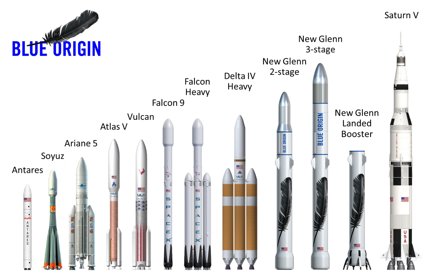 Blue Origin animation depicts reusable New Glenn rocket