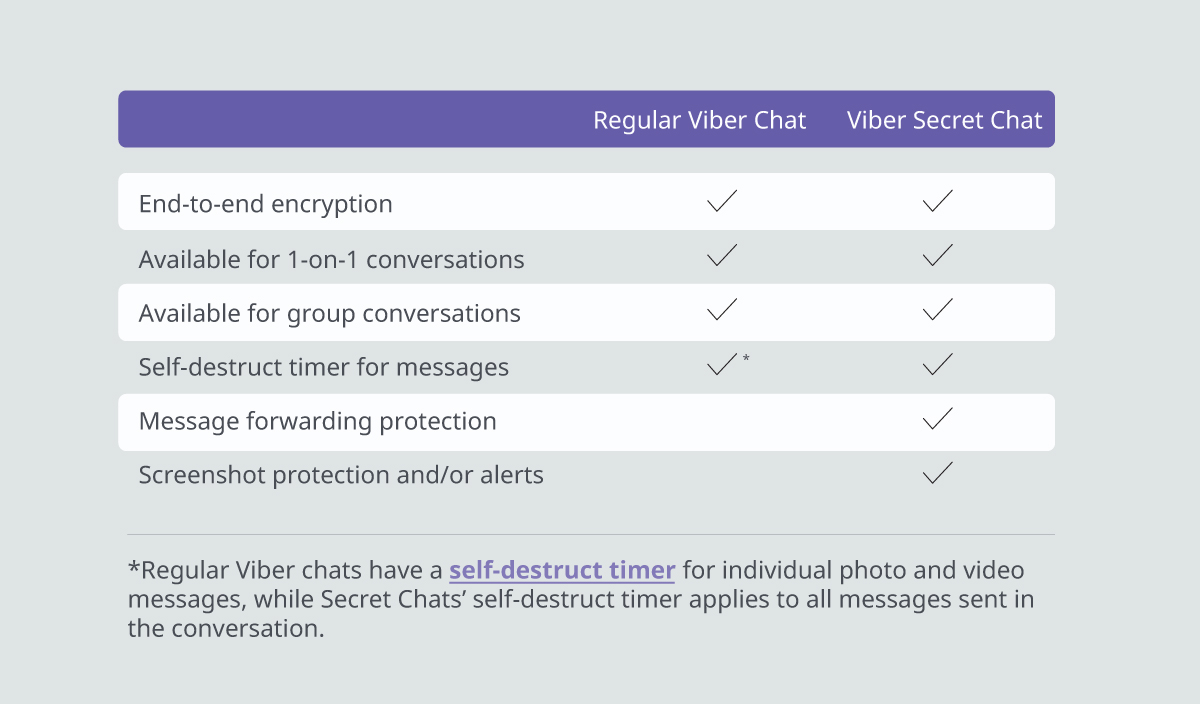 Viber introduces self-destructing chats for privacy