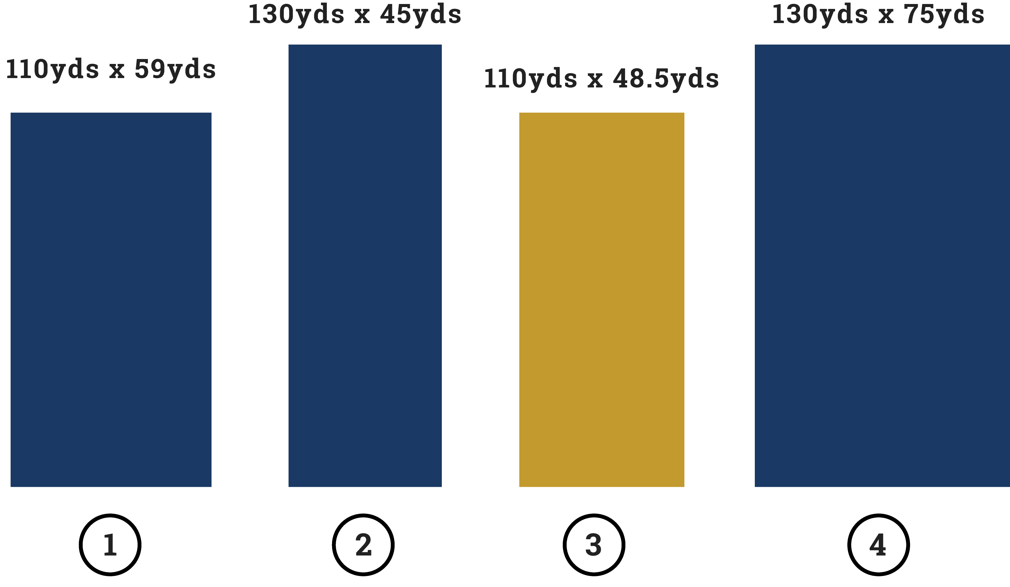 comparison of field size